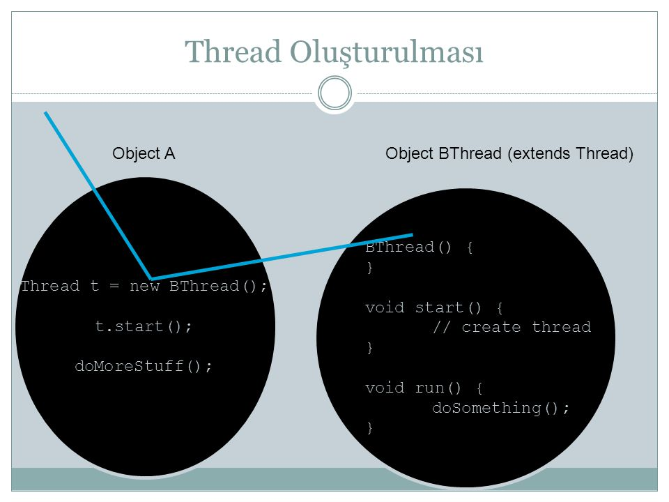 Thread Oluşturulması Thread t = new BThread(); t.start(); doMoreStuff(); Object A BThread() { } void start() { // create thread } void run() { doSomet