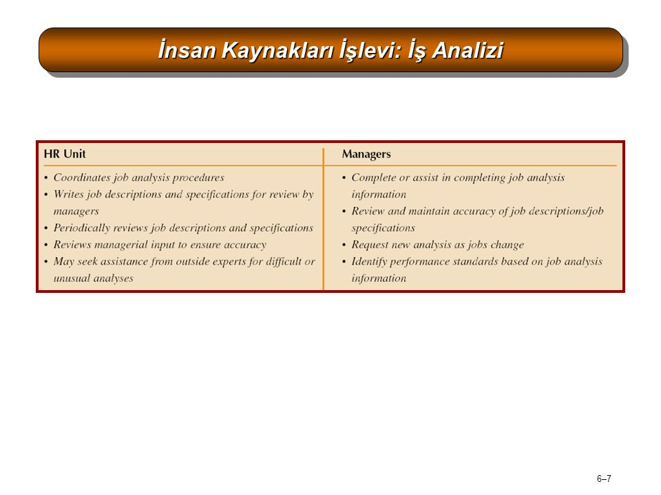 6–18 İş Analizi Anketlerinde bulunan genel soru alanları Figure 6–8