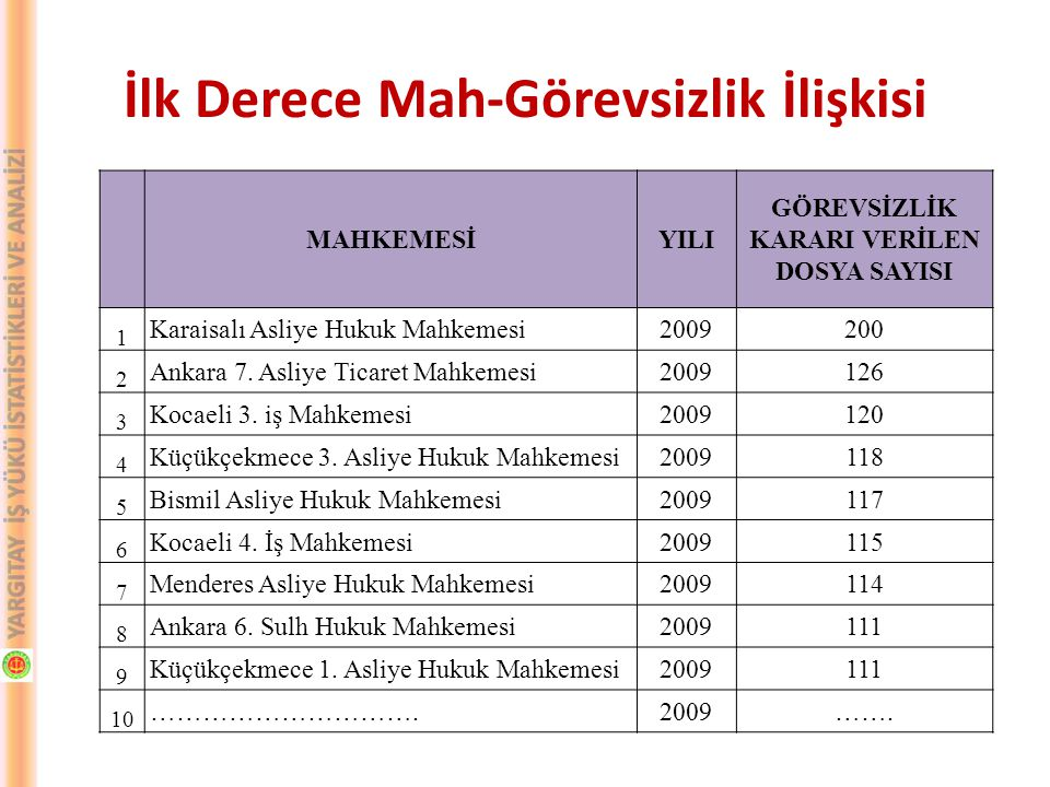 MAHKEMESİYILI GÖREVSİZLİK KARARI VERİLEN DOSYA SAYISI 1 Karaisalı Asliye Hukuk Mahkemesi2009200 2 Ankara 7. Asliye Ticaret Mahkemesi2009126 3 Kocaeli