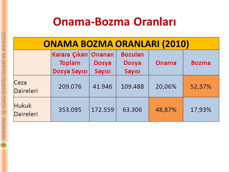 ONAMA BOZMA ORANLARI (2010) Karara Çıkan Toplam Dosya Sayısı Onanan Dosya Sayısı Bozulan Dosya Sayısı OnamaBozma Ceza Daireleri 209.07641.946109.48820,06%52,37% Hukuk Daireleri 353.095172.55963.30648,87%17,93% Onama-Bozma Oranları
