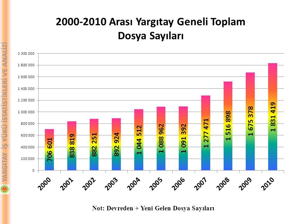 Yargıtay Geneli 2000-2010 Yılı Karşılaştırması