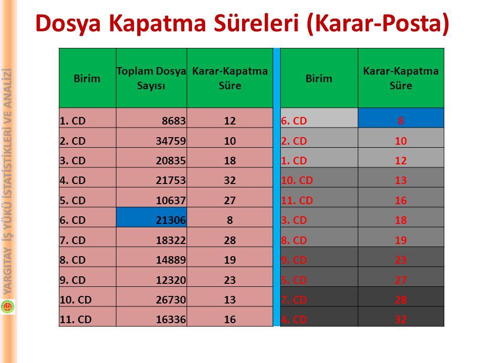 Dosya Kapatma Süreleri (Karar-Posta) Birim Toplam Dosya Sayısı Karar-Kapatma Süre Birim Karar-Kapatma Süre 1. CD868312 6. CD8 2. CD3475910 2. CD10 3.