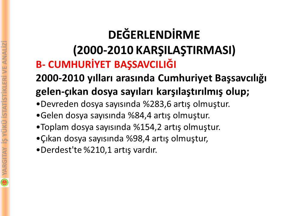 DEĞERLENDİRME (2000-2010 KARŞILAŞTIRMASI) B- CUMHURİYET BAŞSAVCILIĞI 2000-2010 yılları arasında Cumhuriyet Başsavcılığı gelen-çıkan dosya sayıları karşılaştırılmış olup; Devreden dosya sayısında %283,6 artış olmuştur.