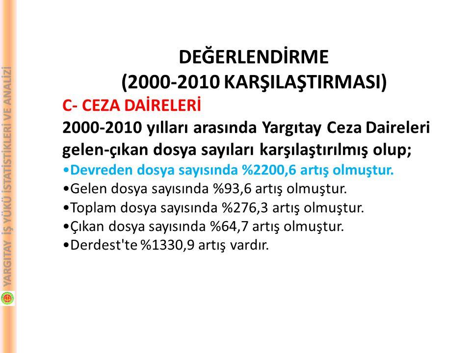 DEĞERLENDİRME (2000-2010 KARŞILAŞTIRMASI) C- CEZA DAİRELERİ 2000-2010 yılları arasında Yargıtay Ceza Daireleri gelen-çıkan dosya sayıları karşılaştırı