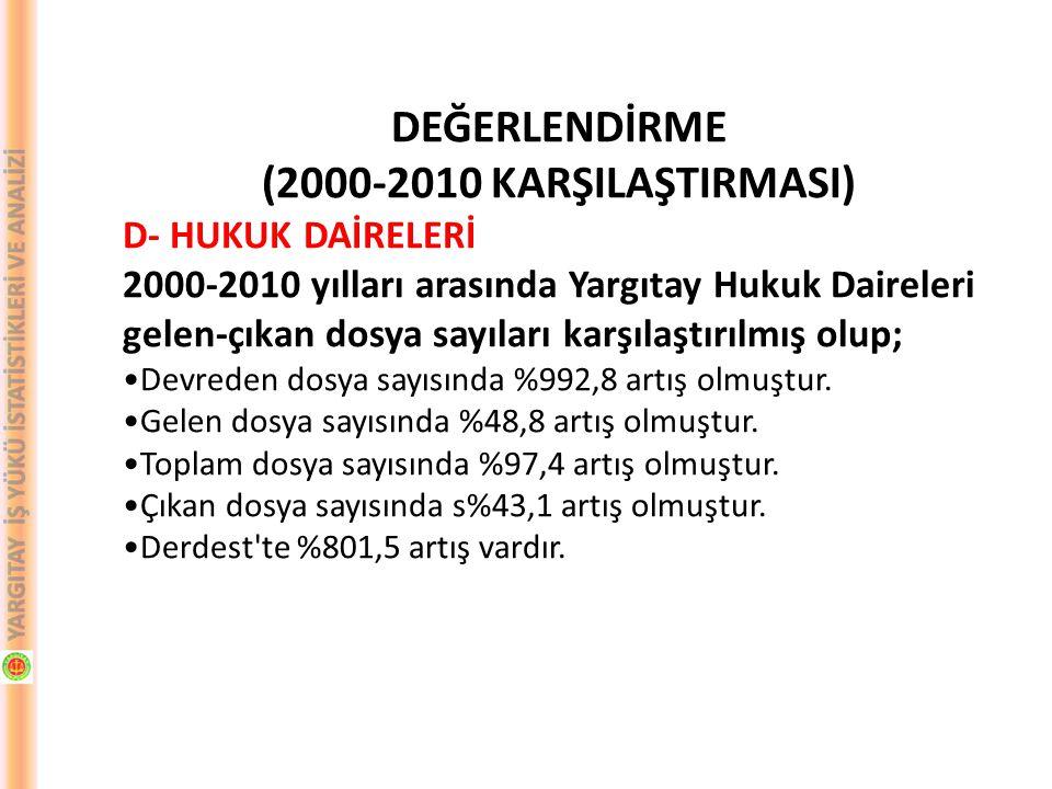DEĞERLENDİRME (2000-2010 KARŞILAŞTIRMASI) D- HUKUK DAİRELERİ 2000-2010 yılları arasında Yargıtay Hukuk Daireleri gelen-çıkan dosya sayıları karşılaştı