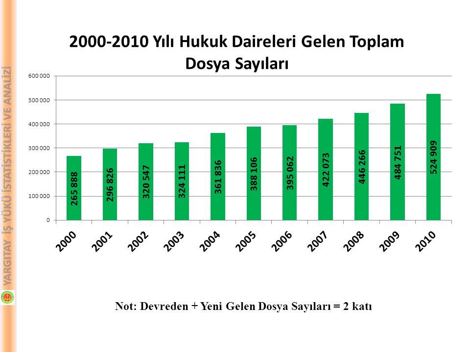 DEĞERLENDİRME (2000-2010 KARŞILAŞTIRMASI) C- CEZA DAİRELERİ 2000-2010 yılları arasında Yargıtay Ceza Daireleri gelen-çıkan dosya sayıları karşılaştırılmış olup; Devreden dosya sayısında %2200,6 artış olmuştur.