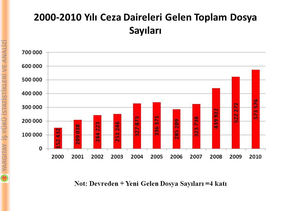 Not: Devreden + Yeni Gelen Dosya Sayıları =4 katı 2000-2010 Yılı Ceza Daireleri Gelen Toplam Dosya Sayıları