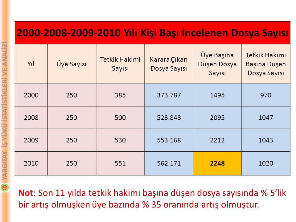 Not: Son 9 yılda zamanaşımına uğrayan dosyaların sayısında %520 oranında artış olmuştur.