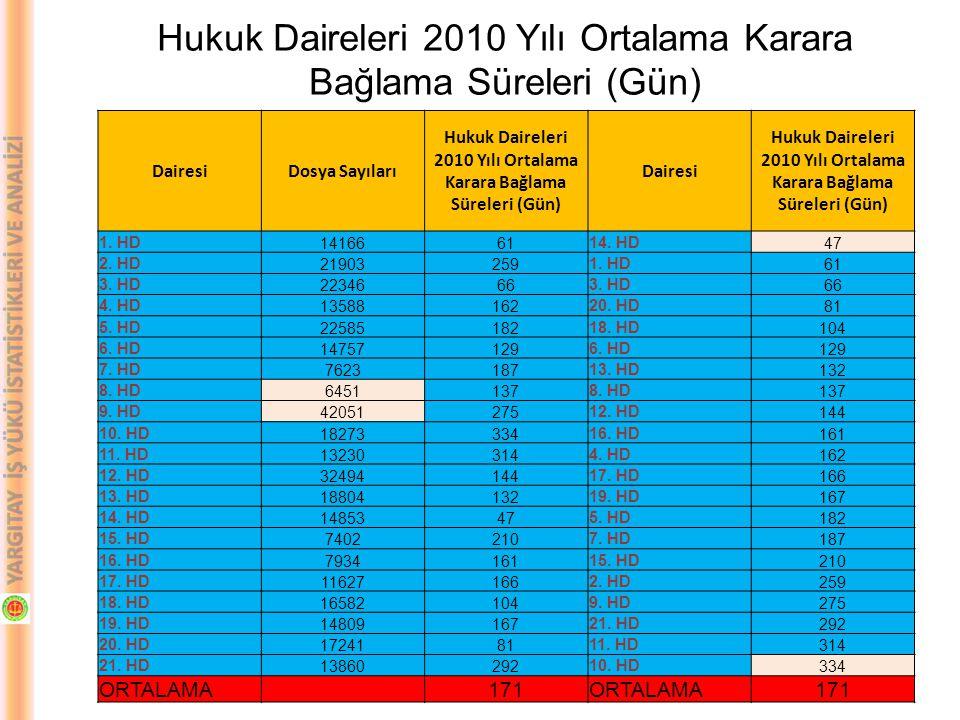 DairesiDosya Sayıları Hukuk Daireleri 2010 Yılı Ortalama Karara Bağlama Süreleri (Gün) Dairesi Hukuk Daireleri 2010 Yılı Ortalama Karara Bağlama Sürel