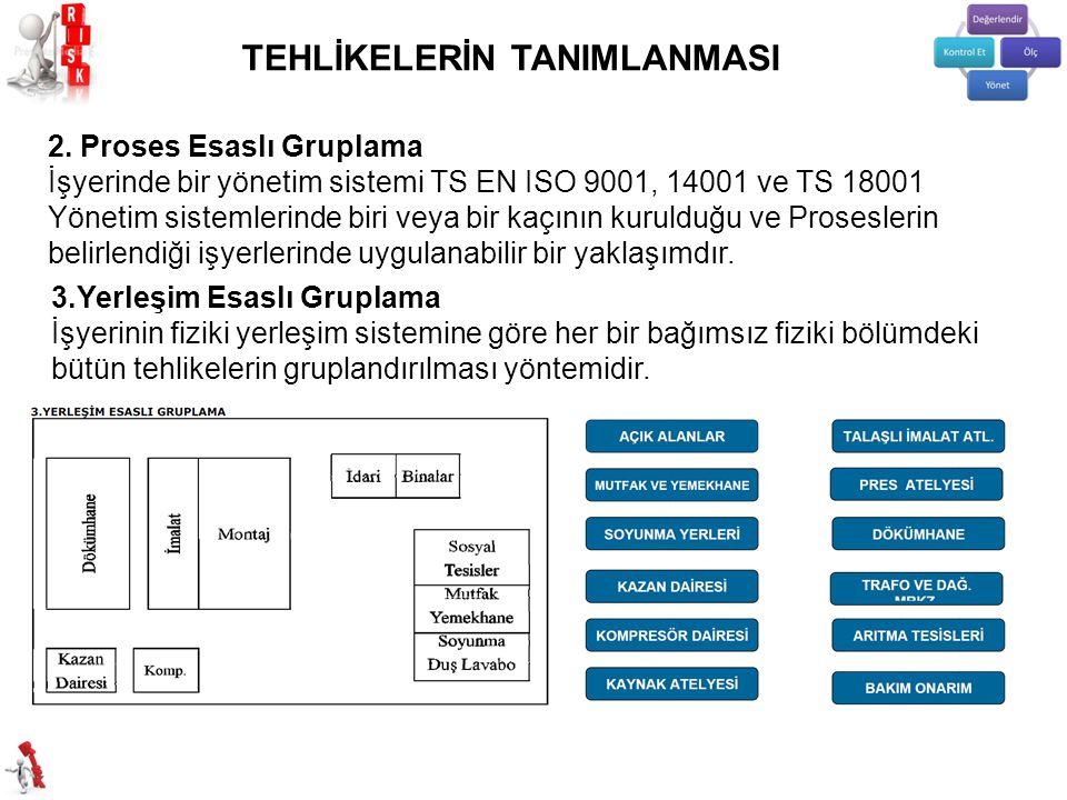 2. Proses Esaslı Gruplama İşyerinde bir yönetim sistemi TS EN ISO 9001, 14001 ve TS 18001 Yönetim sistemlerinde biri veya bir kaçının kurulduğu ve Pro