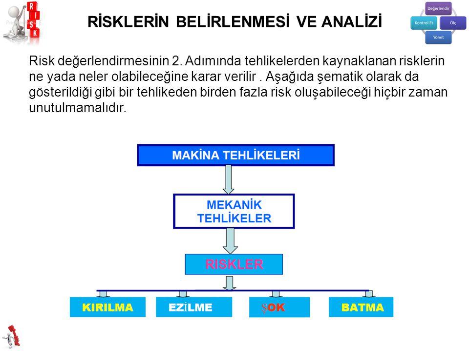 Risk değerlendirmesinin 2. Adımında tehlikelerden kaynaklanan risklerin ne yada neler olabileceğine karar verilir. Aşağıda şematik olarak da gösterild