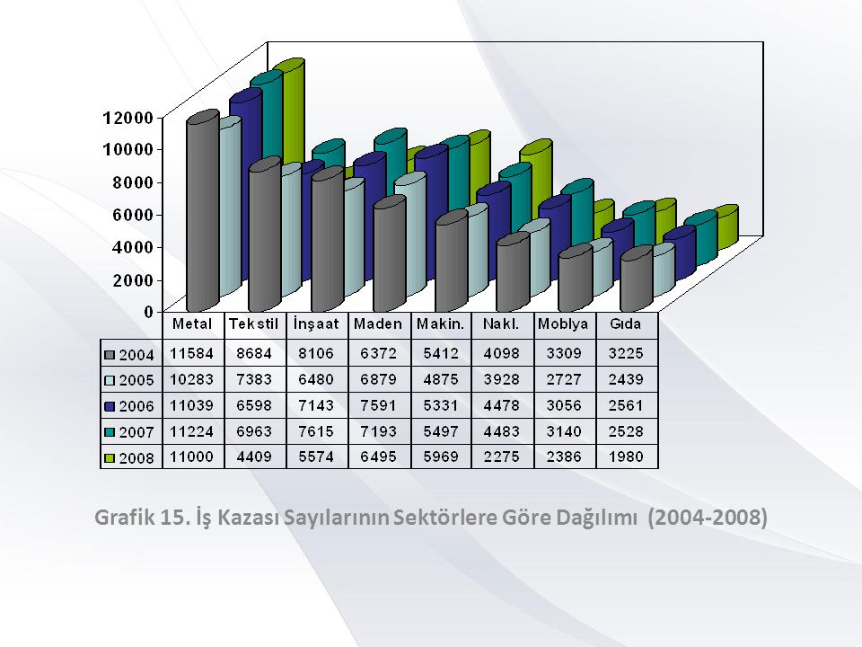 Grafik 16. İş Kazası Oranlarının Sektörlere Göre Dağılımı/100.000 işçi (2004-2008)