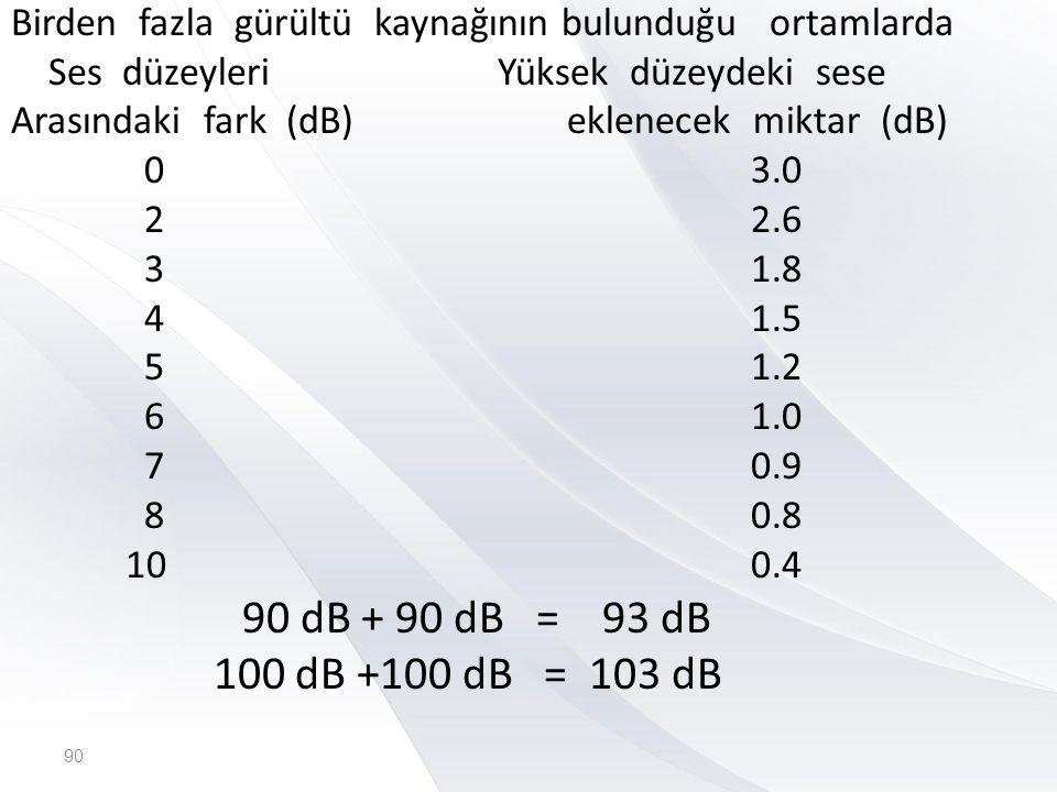 B 47) Aşağıdakilerden hangisi, insanların ortamla ısı alış verişlerine etki eden faktör değildir.