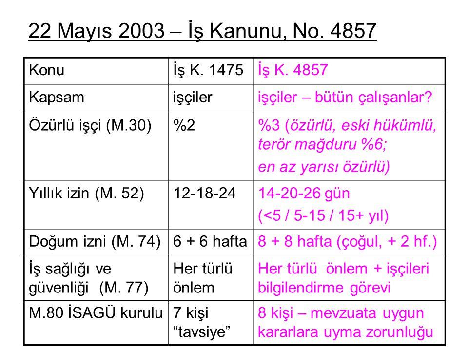 22 Mayıs 2003 – İş Kanunu, No.4857 Konuİş K. 1475İş K.