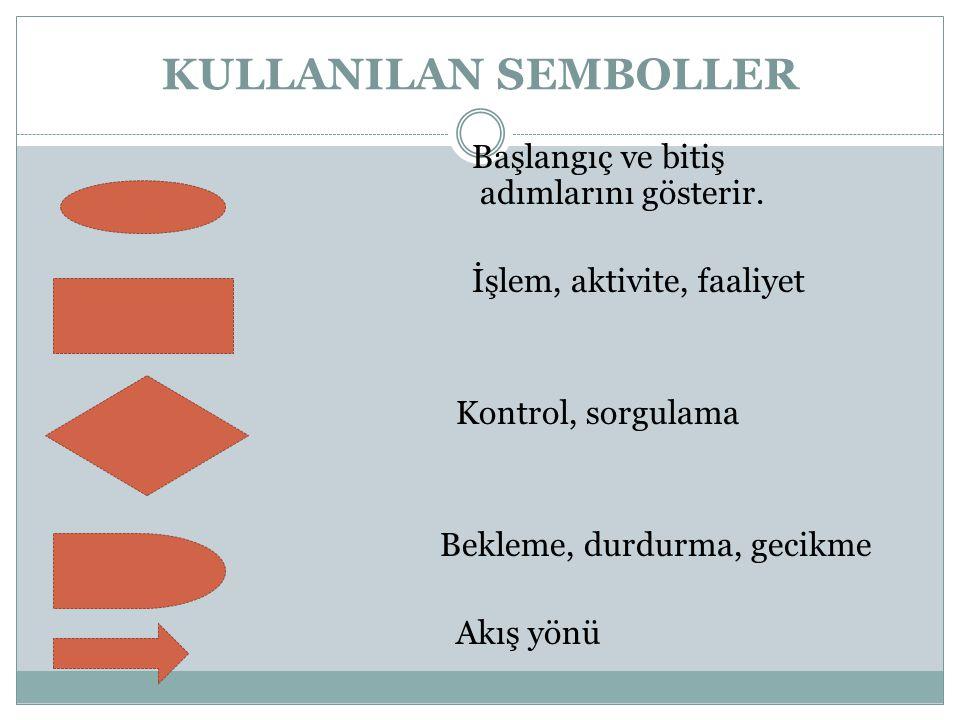 KULLANILAN SEMBOLLER Başlangıç ve bitiş adımlarını gösterir.