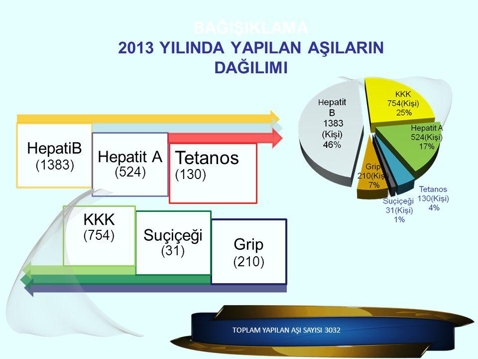 BAĞIŞIKLAMA 2013 YILINDA YAPILAN AŞILARIN DAĞILIMI HepatiB (1383) Hepatit A (524) Tetanos (130) Grip (210) Suçiçeği (31) KKK (754) TOPLAM YAPILAN AŞI