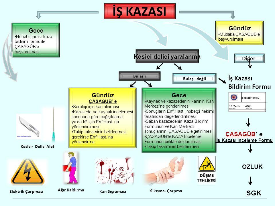İŞ KAZASI Diğer Kesici delici yaralanma Bulaşlı Bulaşlı değil Gündüz ÇASAGÜB' e Seroloji için kan alınması Kazazede ve kaynak incelemesi sonucuna göre