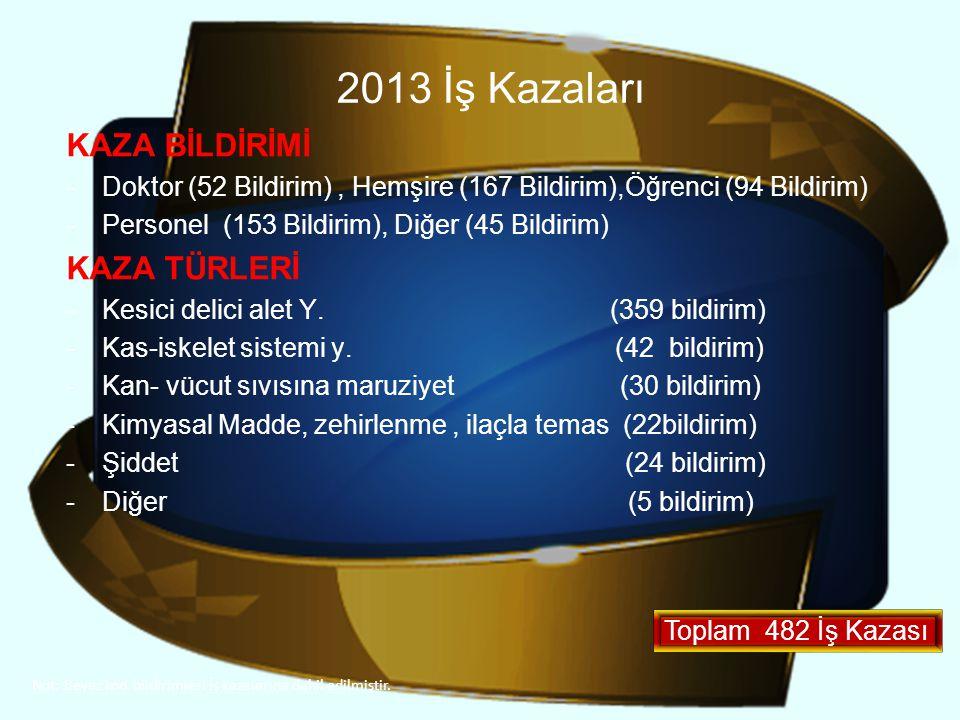 2013 İş Kazaları KAZA BİLDİRİMİ -Doktor (52 Bildirim), Hemşire (167 Bildirim),Öğrenci (94 Bildirim) -Personel (153 Bildirim), Diğer (45 Bildirim) KAZA