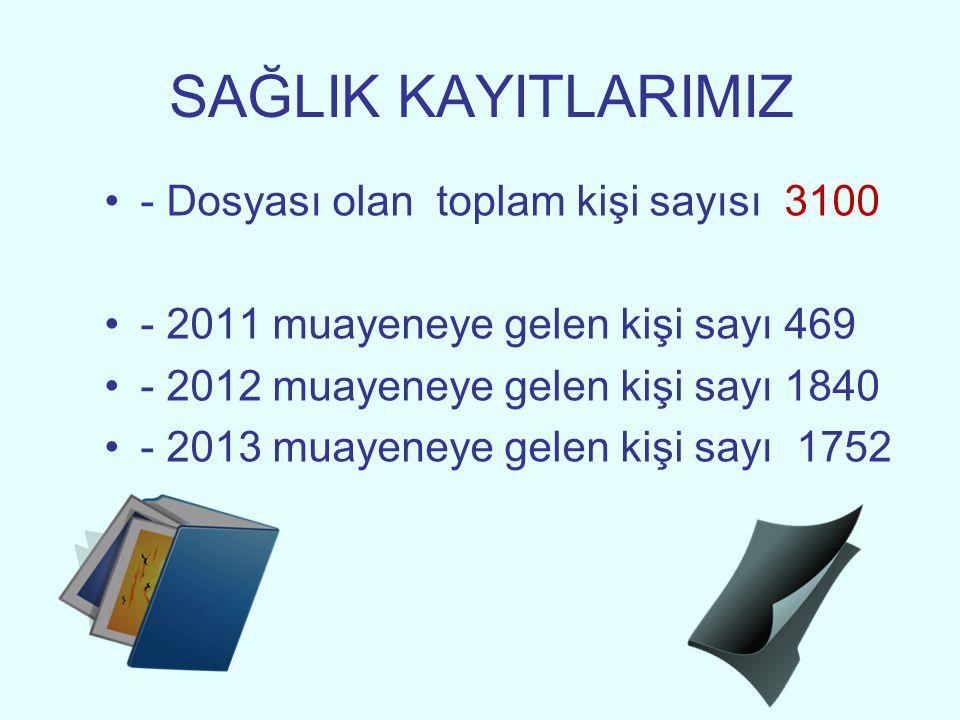 SAĞLIK KAYITLARIMIZ - Dosyası olan toplam kişi sayısı 3100 - 2011 muayeneye gelen kişi sayı 469 - 2012 muayeneye gelen kişi sayı 1840 - 2013 muayeneye