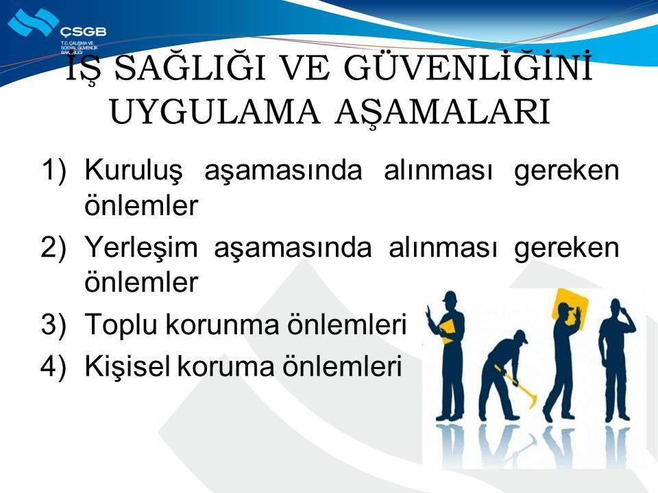 İŞ SAĞLIĞI VE GÜVENLİĞİNİ UYGULAMA AŞAMALARI 1)Kuruluş aşamasında alınması gereken önlemler 2)Yerleşim aşamasında alınması gereken önlemler 3)Toplu korunma önlemleri 4)Kişisel koruma önlemleri