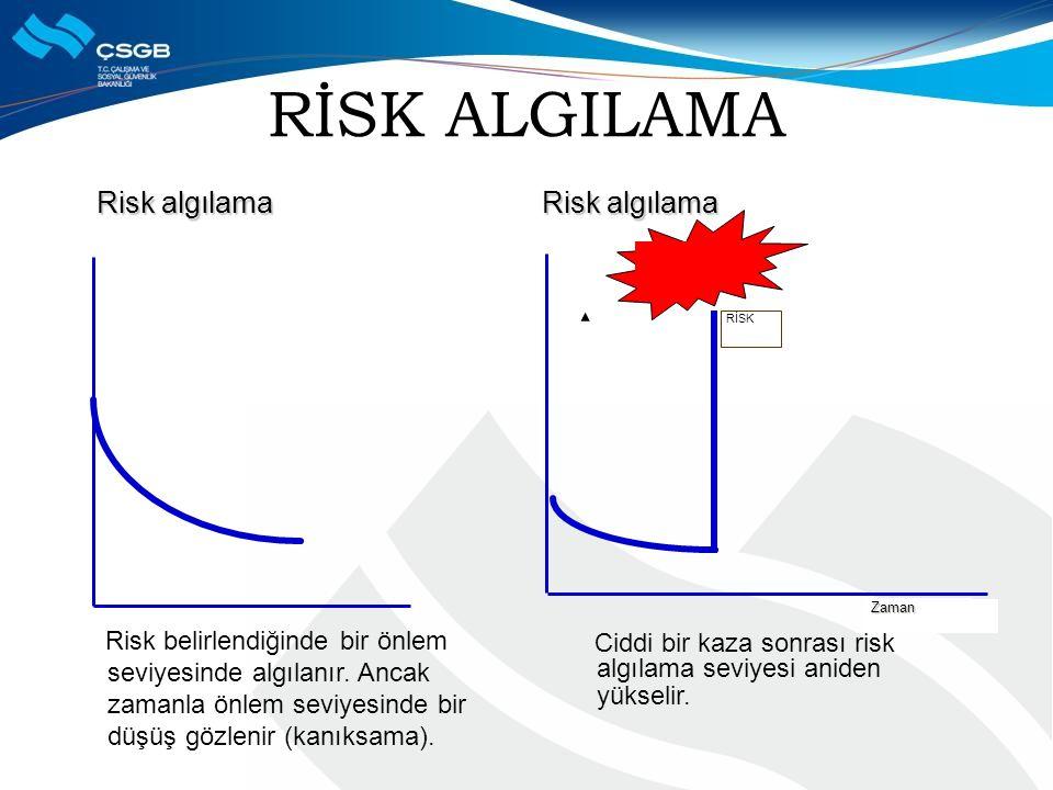 RİSK ALGILAMA Risk algılama Risk algılama Risk algılama Risk algılama Risk belirlendiğinde bir önlem seviyesinde algılanır. Ancak zamanla önlem seviye