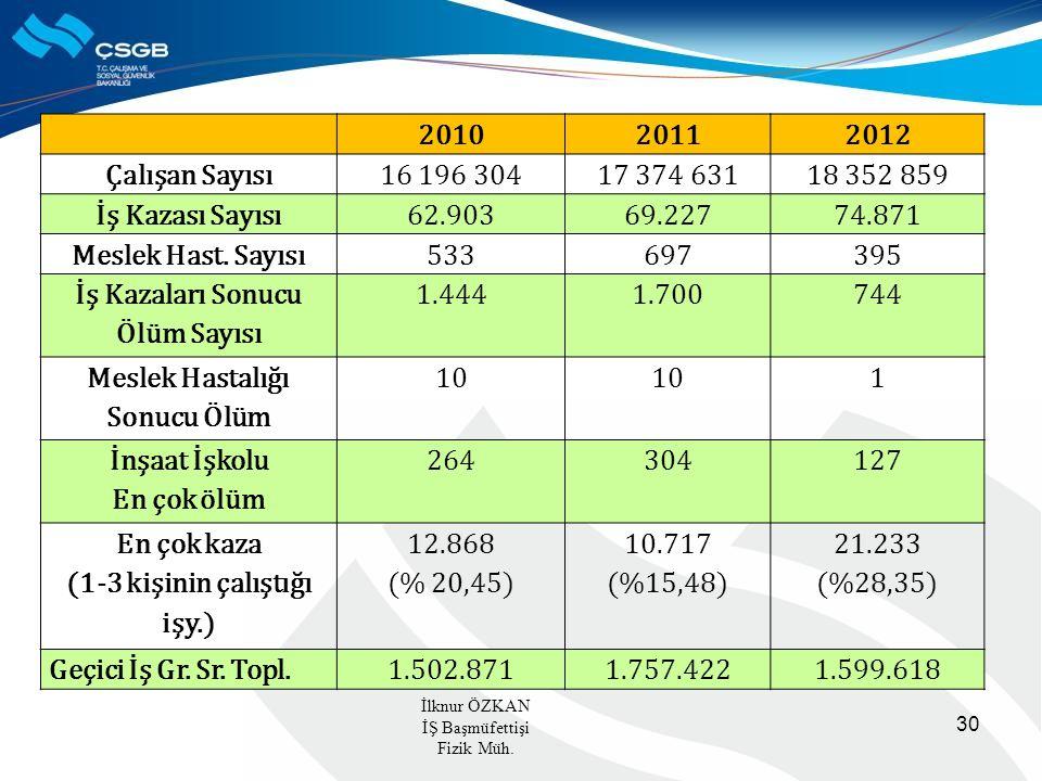 30 201020112012 Çalışan Sayısı16 196 30417 374 63118 352 859 İş Kazası Sayısı62.90369.22774.871 Meslek Hast.