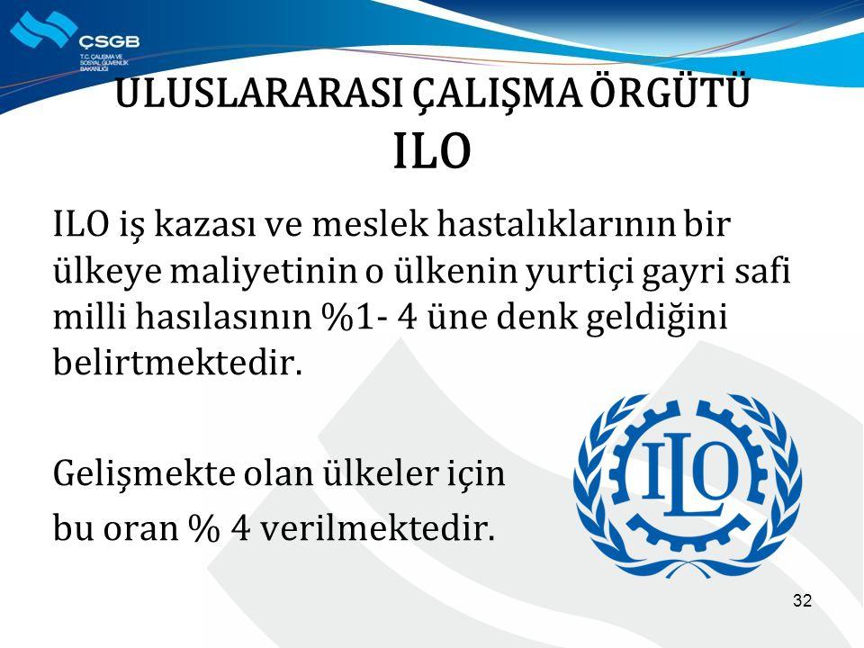 ULUSLARARASI ÇALIŞMA ÖRGÜTÜ ILO ILO iş kazası ve meslek hastalıklarının bir ülkeye maliyetinin o ülkenin yurtiçi gayri safi milli hasılasının %1- 4 üne denk geldiğini belirtmektedir.
