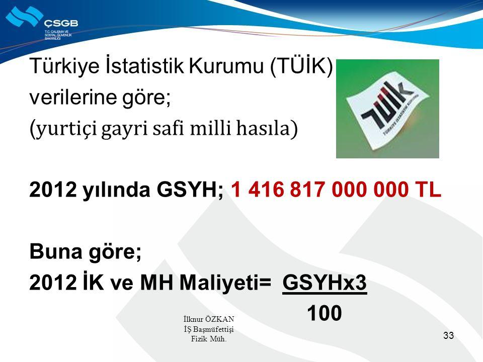 Türkiye İstatistik Kurumu (TÜİK) verilerine göre; ( yurtiçi gayri safi milli hasıla) 2012 yılında GSYH; 1 416 817 000 000 TL Buna göre; 2012 İK ve MH Maliyeti= GSYHx3 100 33 İlknur ÖZKAN İŞ Başmüfettişi Fizik Müh.
