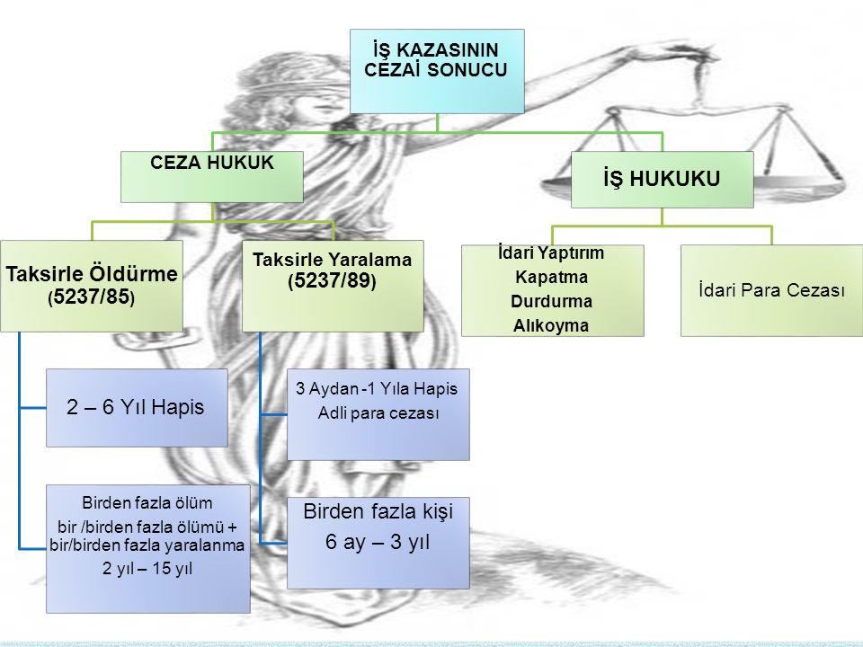 İŞ KAZASININ CEZAİ SONUCU CEZA HUKUK Taksirle Öldürme ( 5237/85 ) 2 – 6 Yıl Hapis Birden fazla ölüm bir /birden fazla ölümü + bir/birden fazla yaralan