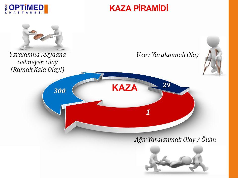 KAZA Uzuv Yaralanmalı Olay Yaralanma Meydana Gelmeyen Olay (Ramak Kala Olay!) Ağır Yaralanmalı Olay / Ölüm1 29 300 KAZA PİRAMİDİ