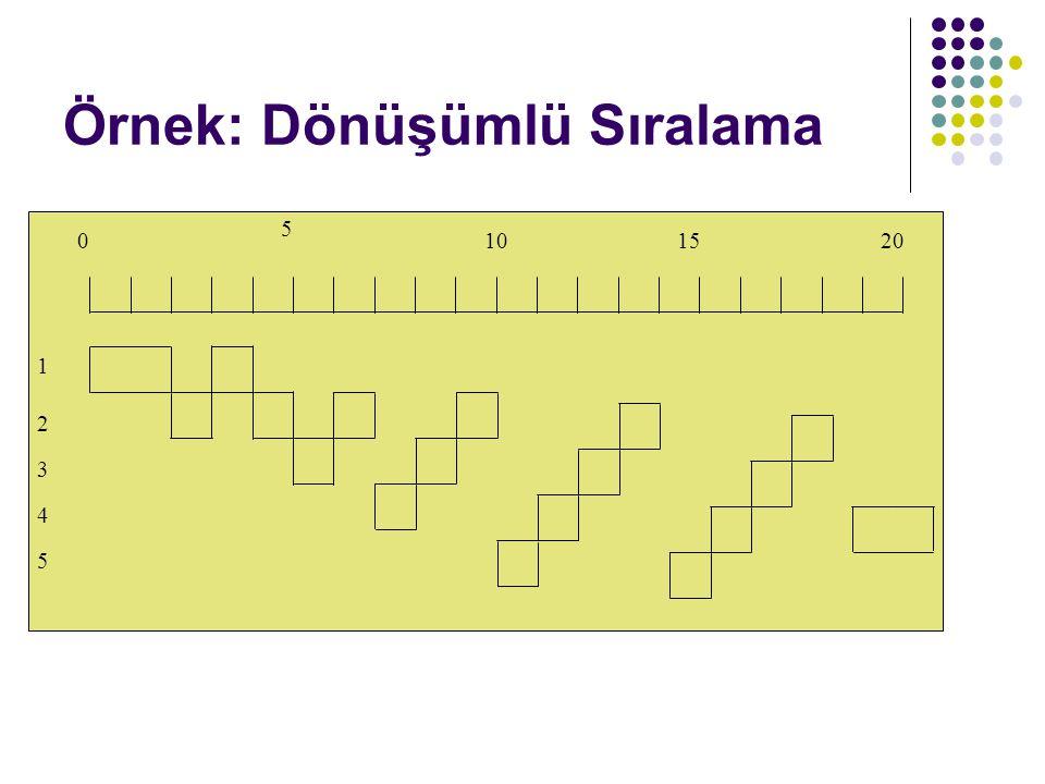 Örnek: Dönüşümlü Sıralama 0 5 101520 1 2 3 4 5