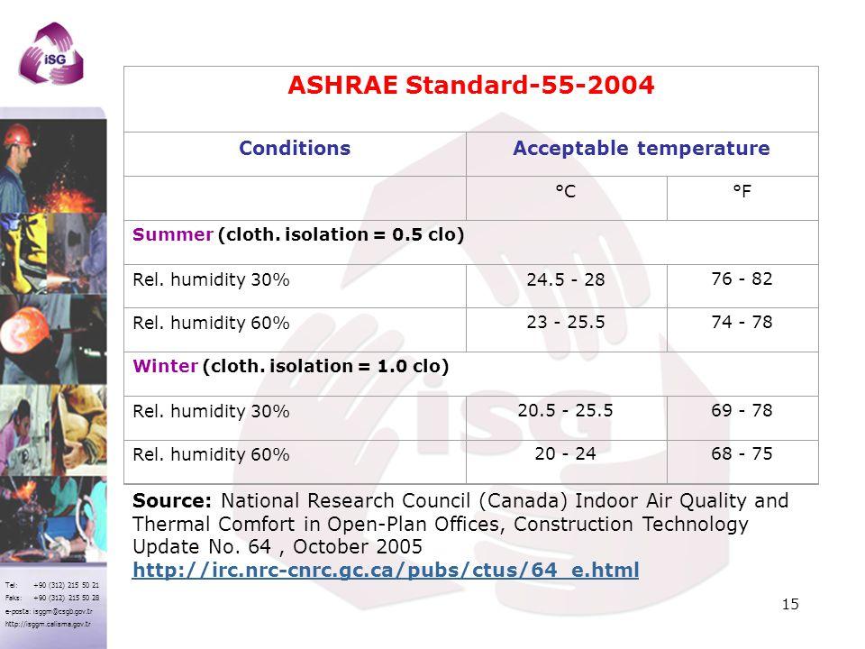 Tel: +90 (312) 215 50 21 Faks: +90 (312) 215 50 28 e-posta: isggm@csgb.gov.tr http://isggm.calisma.gov.tr ASHRAE Standard-55-2004 ConditionsAcceptable