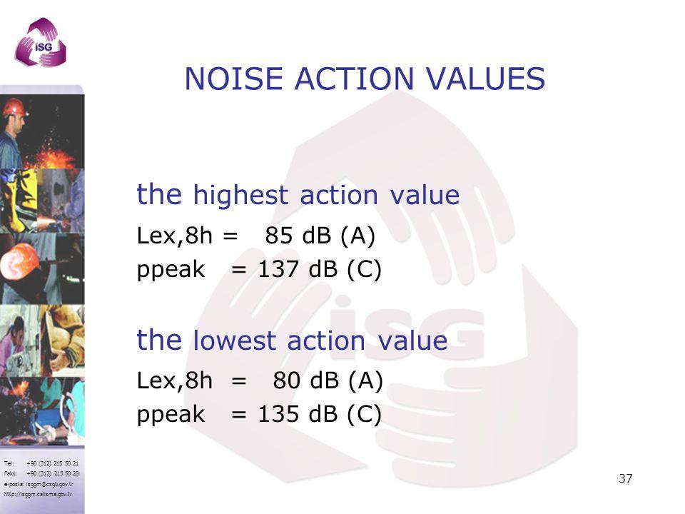 Tel: +90 (312) 215 50 21 Faks: +90 (312) 215 50 28 e-posta: isggm@csgb.gov.tr http://isggm.calisma.gov.tr NOISE ACTION VALUES the highest action value