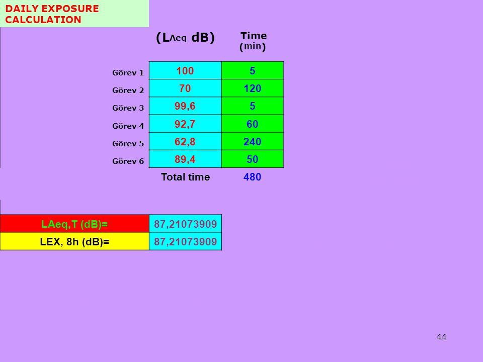 Tel: +90 (312) 215 50 21 Faks: +90 (312) 215 50 28 e-posta: isggm@csgb.gov.tr http://isggm.calisma.gov.tr DAILY EXPOSURE CALCULATION (L Aeq dB) Time (