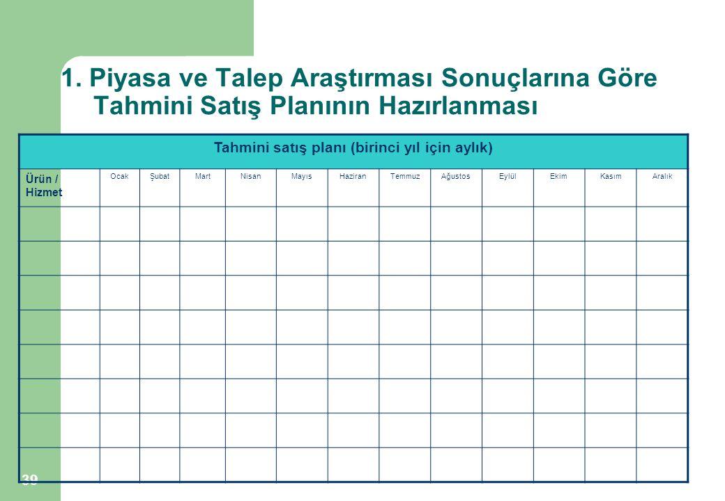 39 1. Piyasa ve Talep Araştırması Sonuçlarına Göre Tahmini Satış Planının Hazırlanması Tahmini satış planı (birinci yıl için aylık) Ürün / Hizmet Ocak
