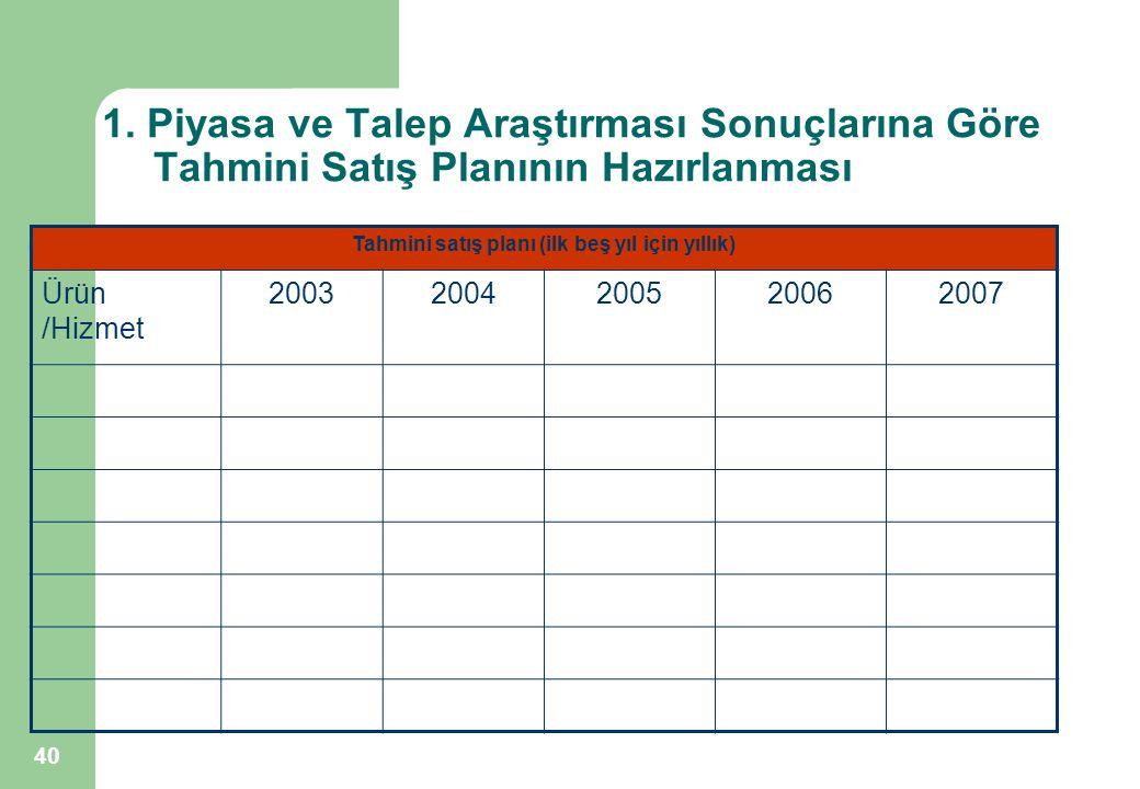 40 1. Piyasa ve Talep Araştırması Sonuçlarına Göre Tahmini Satış Planının Hazırlanması Tahmini satış planı (ilk beş yıl için yıllık) Ürün /Hizmet 2003
