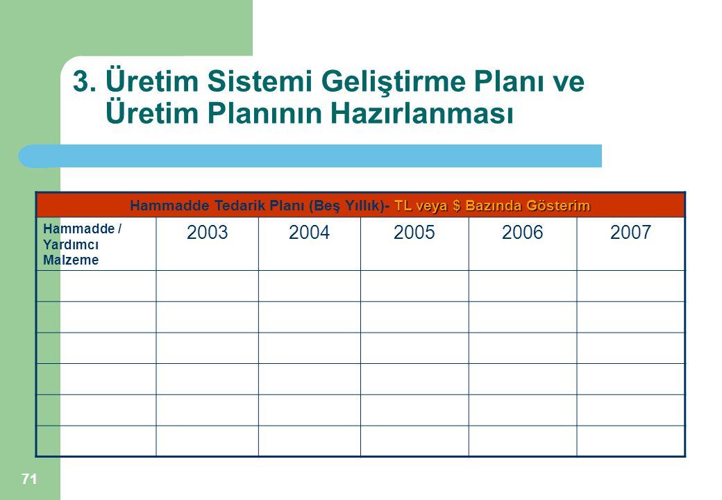 71 3. Üretim Sistemi Geliştirme Planı ve Üretim Planının Hazırlanması TL veya $ Bazında Gösterim Hammadde Tedarik Planı (Beş Yıllık)- TL veya $ Bazınd