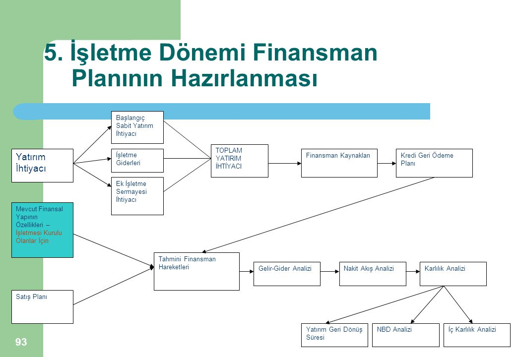 93 5. İşletme Dönemi Finansman Planının Hazırlanması Yatırım İhtiyacı Mevcut Finansal Yapının Özellikleri – İşletmesi Kurulu Olanlar İçin Satış Planı