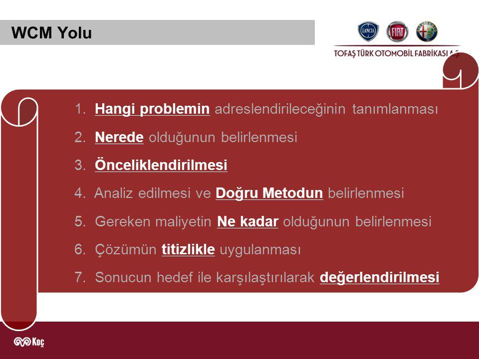 WCM Yolu 1. Hangi problemin adreslendirileceğinin tanımlanması 2. Nerede olduğunun belirlenmesi 3. Önceliklendirilmesi 4. Analiz edilmesi ve Doğru Met