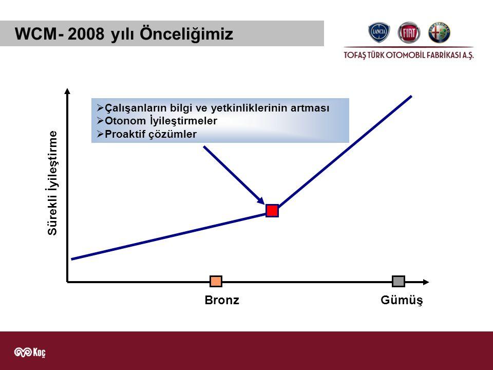 WCM- 2008 yılı Önceliğimiz Sürekli İyileştirme BronzGümüş  Çalışanların bilgi ve yetkinliklerinin artması  Otonom İyileştirmeler  Proaktif çözümler