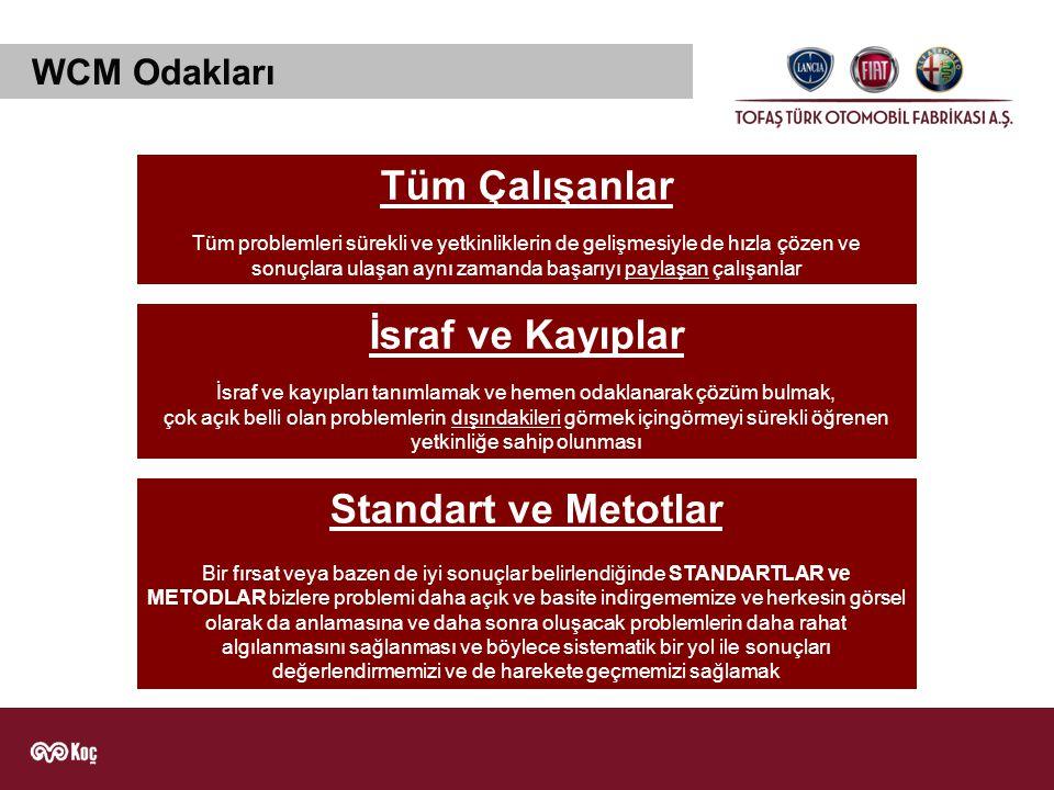 WCM Yapısı Operatif Kriterler CoinvolgimentoSicurezza Standardizzazione Denetleme Leadership Standartlar & Araçlar 1.
