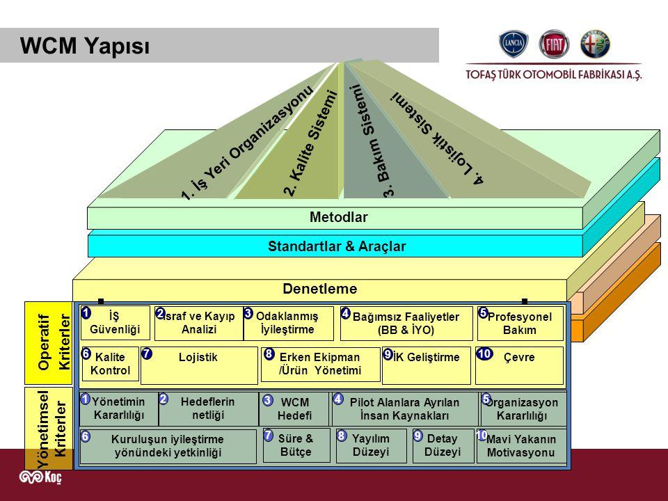 WCM Pillarları İsraf ve Kayıp Analizleri Sürekli İyileştirmeKalite Kontrol Otonom Faaliyetler (BB+İYO) Profesyonel Bakım Erken Ekipman Yönetimi İnsan Kaynakları Geliştirme İş Güvenliği Bağlılık, Katılım, İletişim, Anlama, Ölçüm, Yayılım, Uygulama, Değerlendirme, Görsellik ile standartlaşma, Dokümantasyon LojistikÇevre Dünya Klasında Üretim WCM