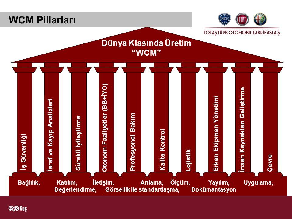WCM Takımları PİLLARPİLLAR LİDERİ 1.İş GüvenliğiYusuf Topaloğlu 2.İsraf – Kayıp AnaliziErnesto Frixa 3.
