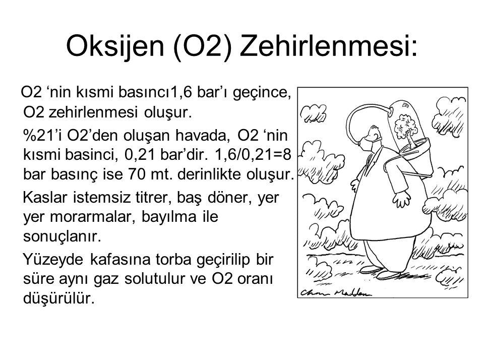 Oksijen (O2) Zehirlenmesi: O2 'nin kısmi basıncı1,6 bar'ı geçince, O2 zehirlenmesi oluşur. %21'i O2'den oluşan havada, O2 'nin kısmi basinci, 0,21 bar