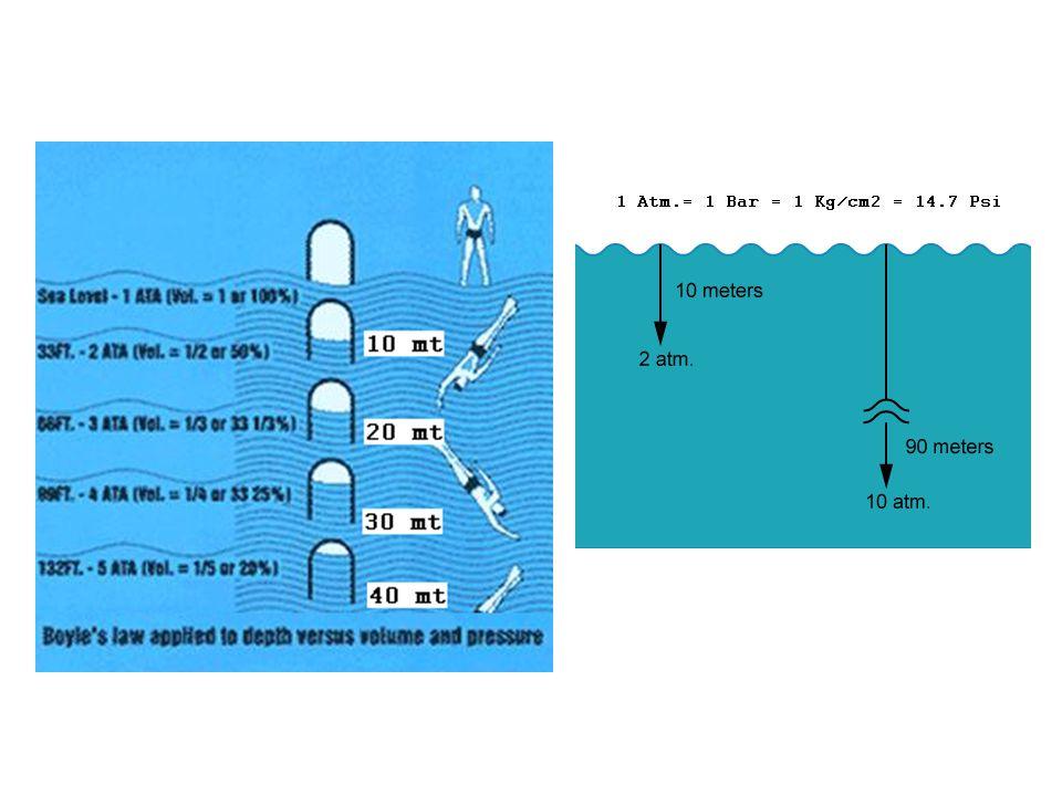 Oksijen (O2) Zehirlenmesi: O2 'nin kısmi basıncı1,6 bar'ı geçince, O2 zehirlenmesi oluşur.