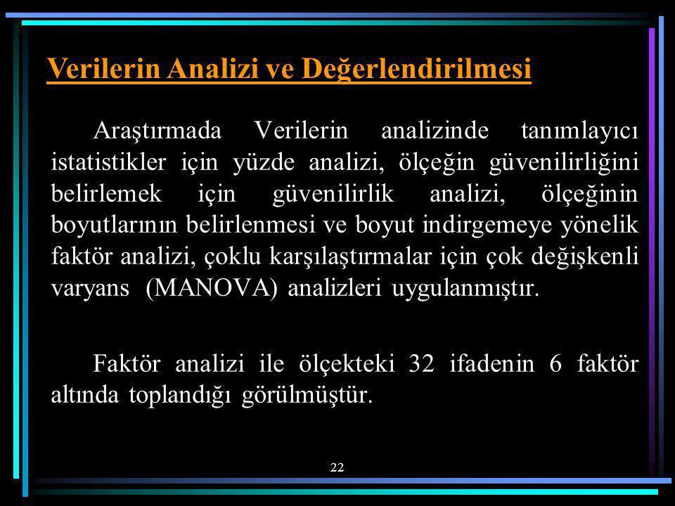 Araştırmada Verilerin analizinde tanımlayıcı istatistikler için yüzde analizi, ölçeğin güvenilirliğini belirlemek için güvenilirlik analizi, ölçeğinin