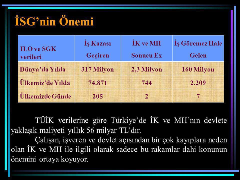 ILO ve SGK verileri İş Kazası Geçiren İK ve MH Sonucu Ex İş Göremez Hale Gelen Dünya'da Yılda317 Milyon2,3 Milyon160 Milyon Ülkemiz'de Yılda74.8717442.209 Ülkemizde Günde20527 TÜİK verilerine göre Türkiye'de İK ve MH'nın devlete yaklaşık maliyeti yıllık 56 milyar TL'dır.