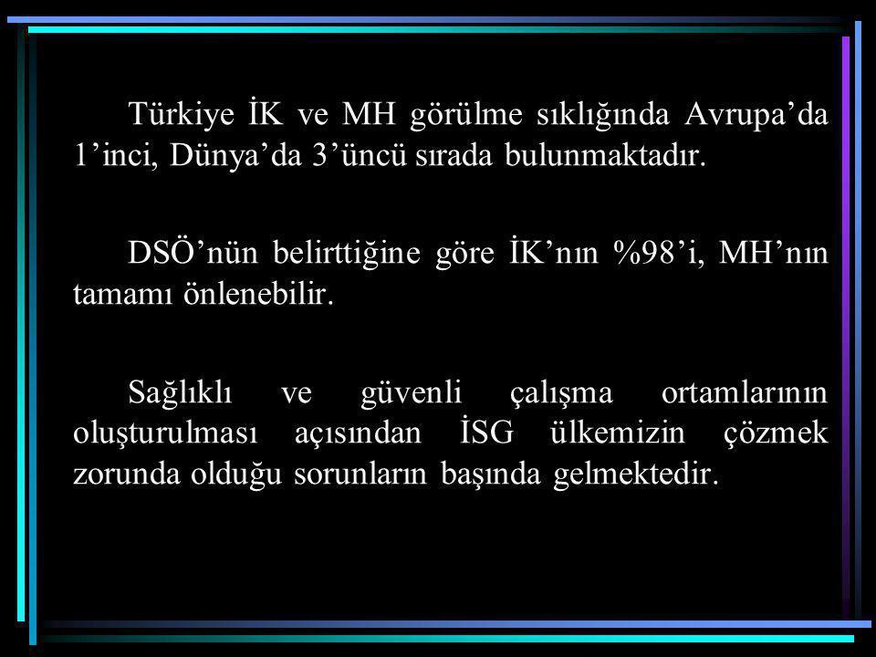 Türkiye İK ve MH görülme sıklığında Avrupa'da 1'inci, Dünya'da 3'üncü sırada bulunmaktadır. DSÖ'nün belirttiğine göre İK'nın %98'i, MH'nın tamamı önle