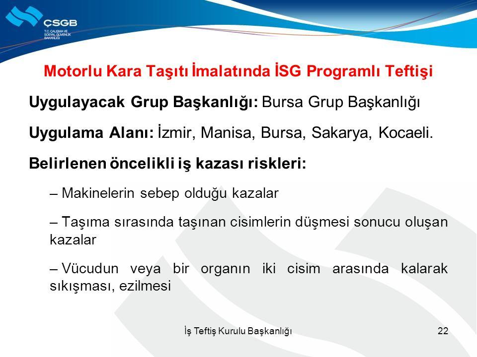 Motorlu Kara Taşıtı İmalatında İSG Programlı Teftişi Uygulayacak Grup Başkanlığı: Bursa Grup Başkanlığı Uygulama Alanı: İzmir, Manisa, Bursa, Sakarya,