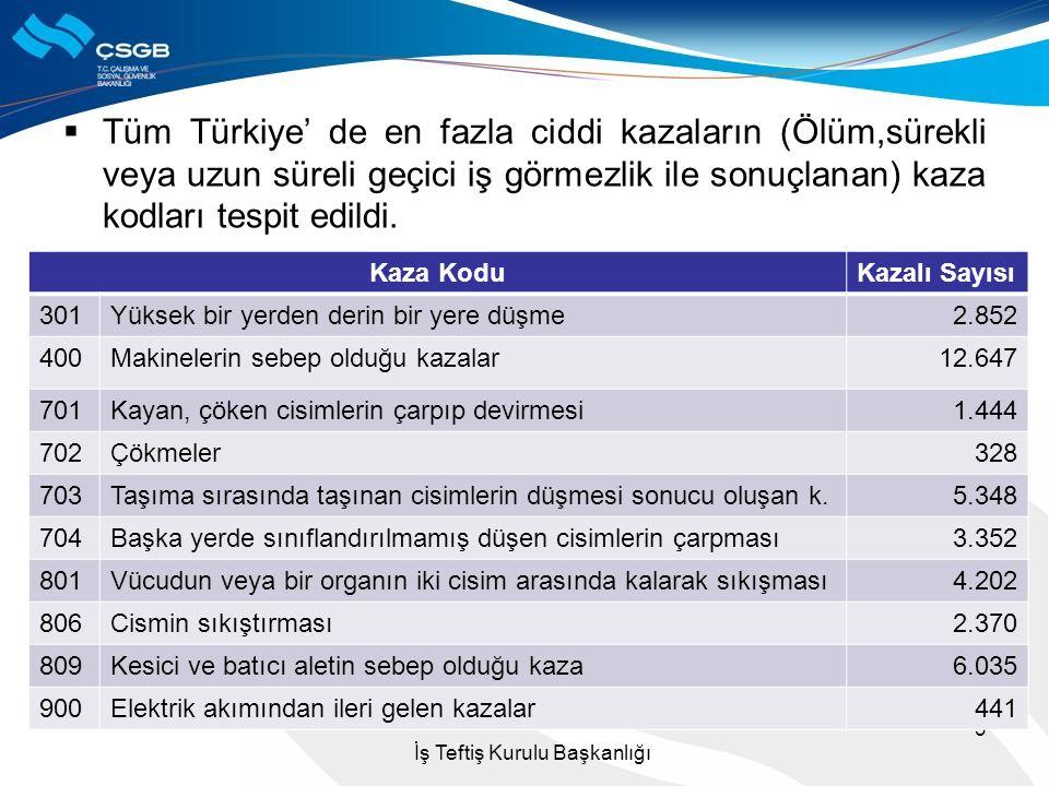  Tüm Türkiye' de en fazla ciddi kazaların (Ölüm,sürekli veya uzun süreli geçici iş görmezlik ile sonuçlanan) kaza kodları tespit edildi. İş Teftiş Ku